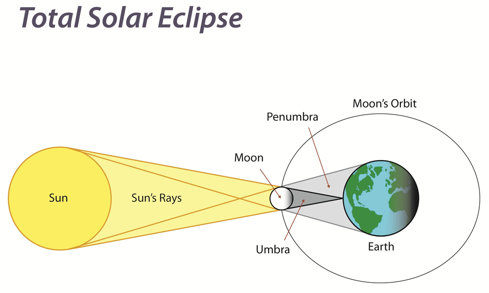 Solar Eclipse Diagram Labeled.Solar Eclipse 2017 Diagram Wiring Diagrams Hidden